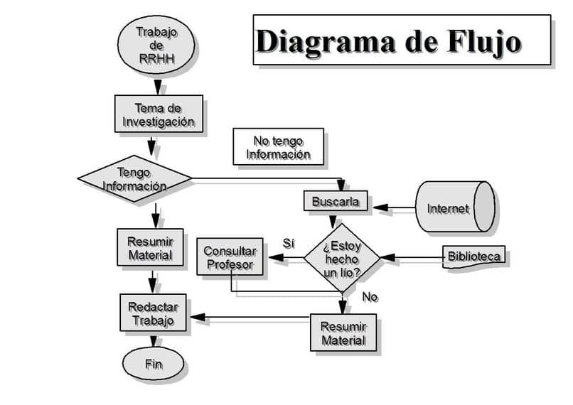 the best programs to make flowcharts