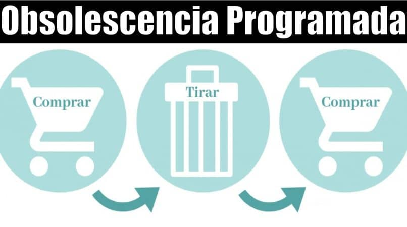 What is Planned Scheduled Obsolescence?  Consequences and the Different Types?