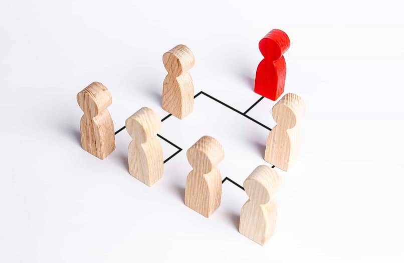 How Important is Following the Organizational Chain of Command in the Company?