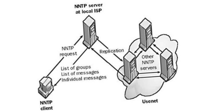 What Is, What They Are And How It Works Nntp - News Transport Protocol?