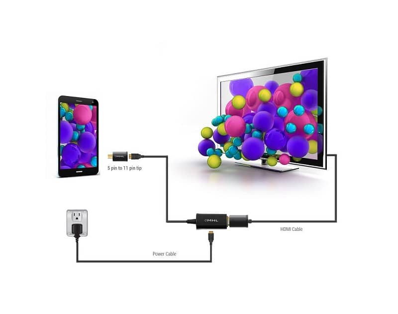 MHL connection connect mobile to TV